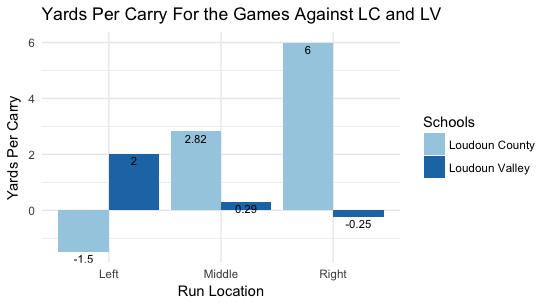 LC vs. LV
